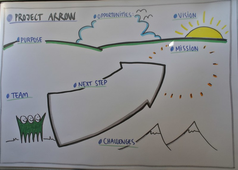 Graphic facilitation templates by anne madsen flickr pronofoot35fo Images