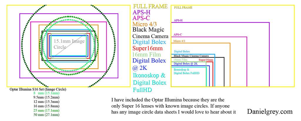 sensor size and image circle | sensor size Full Frame APS-H … | Flickr