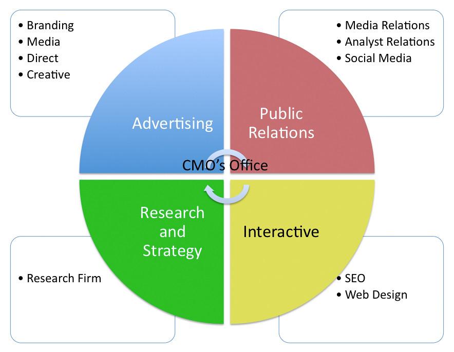 Marketing Department Flow Chart: Modern Integrated Marketing Department in the Round | Flickr,Chart