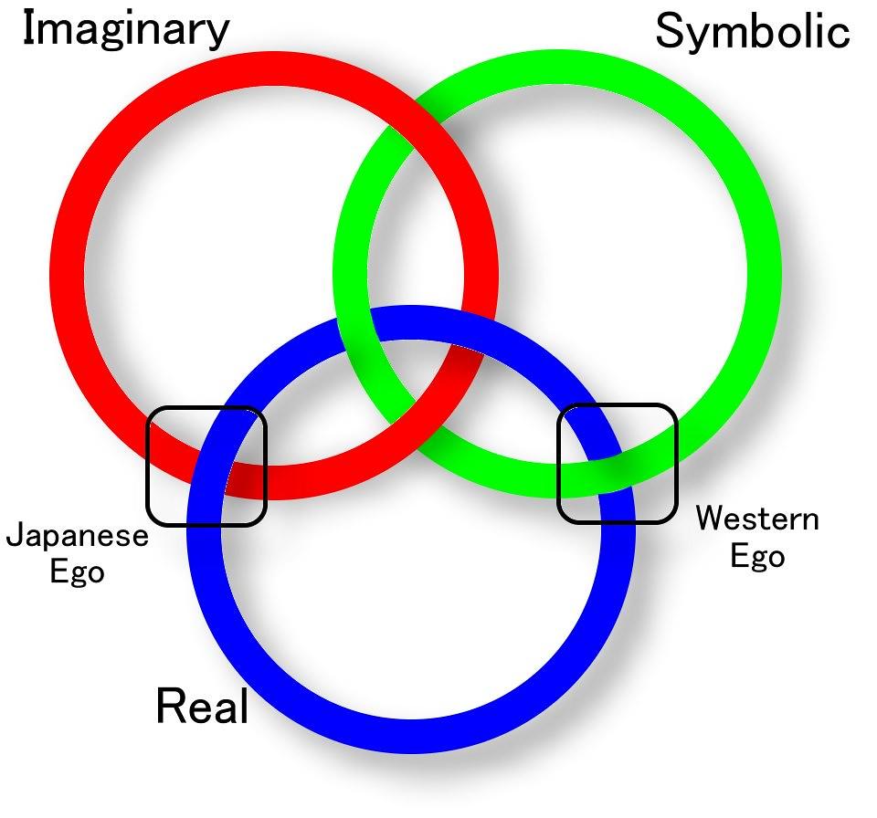 Risultati immagini per imaginary symbolic real