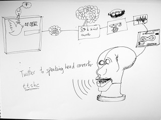 Twitter to speaking head convertor | by rosemarybeetle