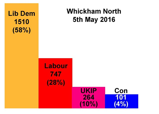 election results graphs WN May 16