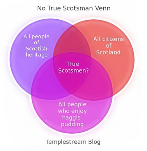 Venn Diagram: No True Scotsman Venn Diagram | Have you ever heard someone u2026 | Flickr,Chart