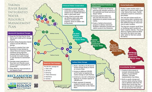 The Yakima River Basin Integrated Water Resource Management Plan at a Glance | by EcologyWA