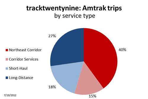 Number of Trips By Service Type | by tracktwentynine