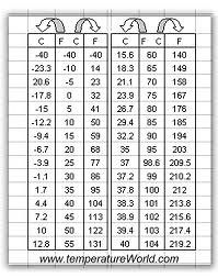 Temperature Conversion Chart | By Monika1885 Temperature Conversion Chart |  By Monika1885