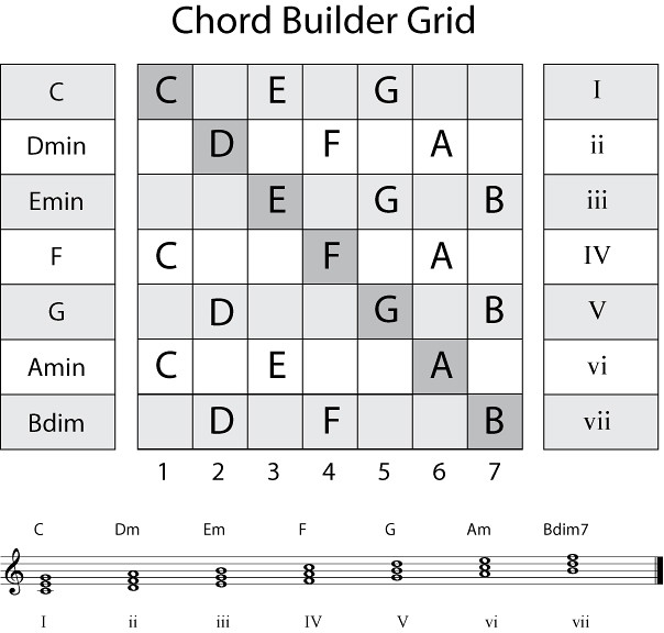 Chord Builder Chord Builder Chart Show How To Create A Har Flickr