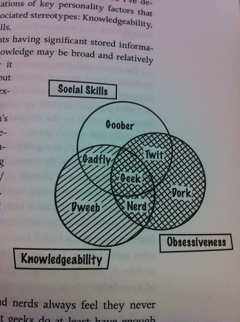 A Level Venn Diagrams: venn diagram - geek (social skills obsessiveness knowledu2026 | Flickr,Chart