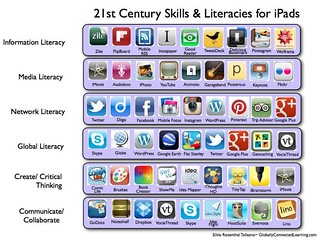 21st Century Skills & Literacies for the iPad | by langwitches