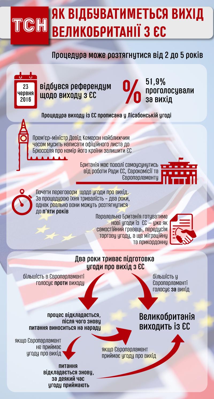 Вихід Британії з ЄС. Процедура