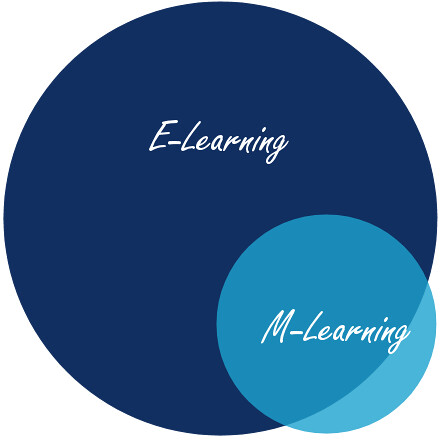 The Venn Diagram: E-Learning M-Learning: A venn diagram | M-Learning is a subu2026 | Flickr,Chart
