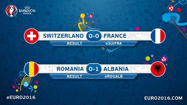 Euro 2016 France (Grupos): Resultados
