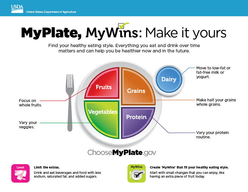 Myplate Mini Poster Just Released The New Us Department Flickr