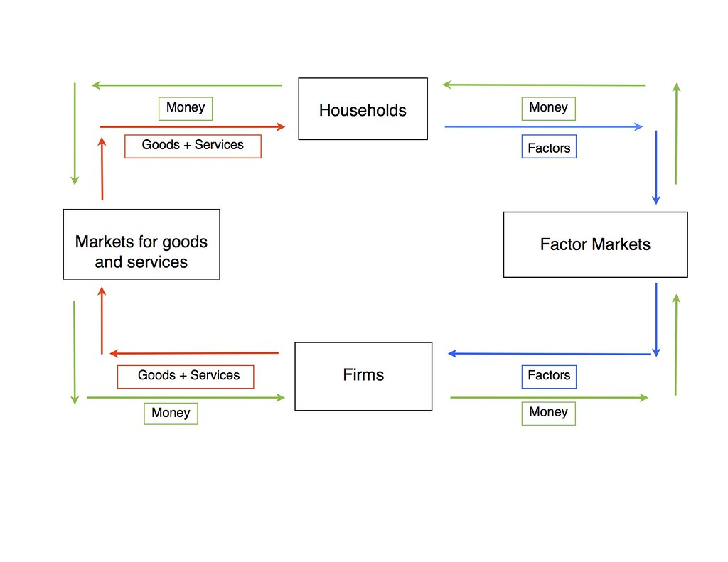 Movement Of Goods Flow Chart: Circular Flow Diagram econ 101 | Killian McKee | Flickr,Chart