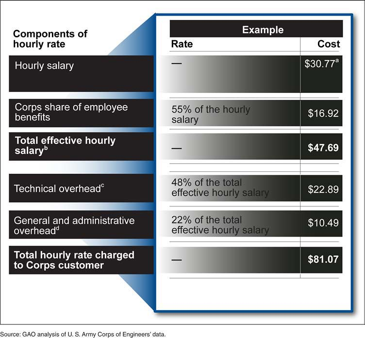 Figure 3 Components Of The Hourly Rate Charged To U S Army Corps Of Engineers