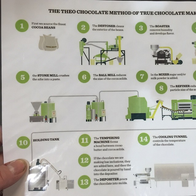 The Flow Chart Of The Chocolate Making Process Is 14 Indi Flickr