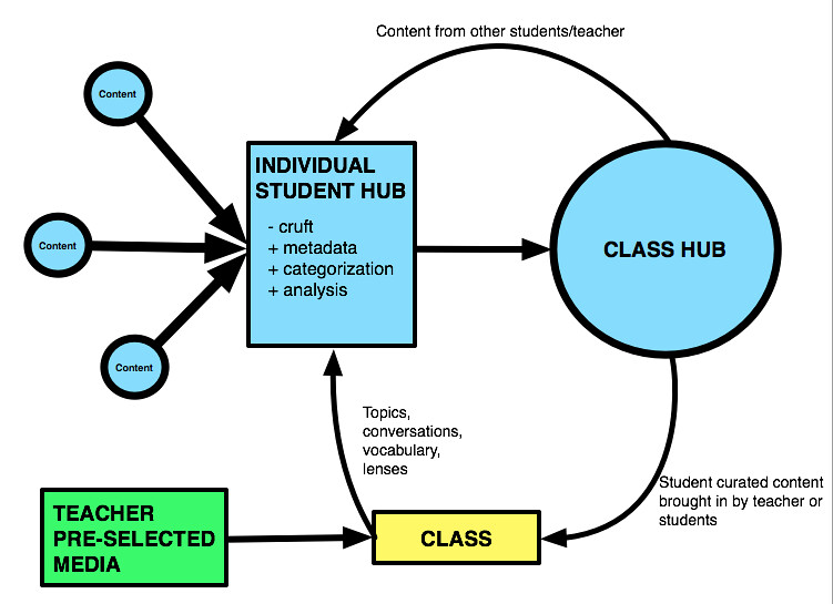 Flow Chart Maker: RSS hub class content cycle | Nothing revolutionary but I wau2026 | Flickr,Chart