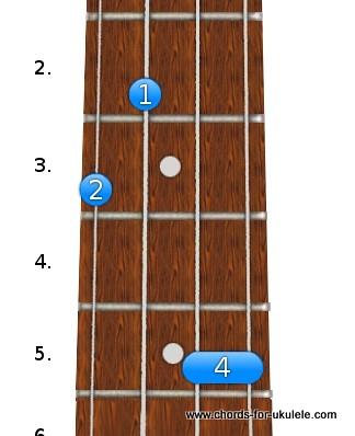 how to play a sharp on ukulele