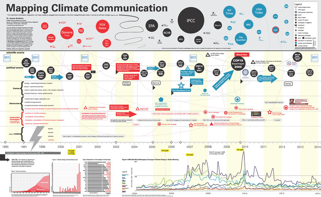 mapping climate communication timeline may 2014 jboehner flickr
