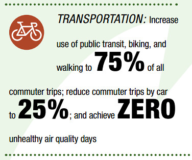 DC Sustainability Plan transportation goal