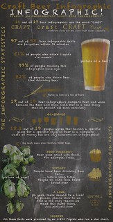 Craft Beer Infographic Infographic | by Pintwell.com