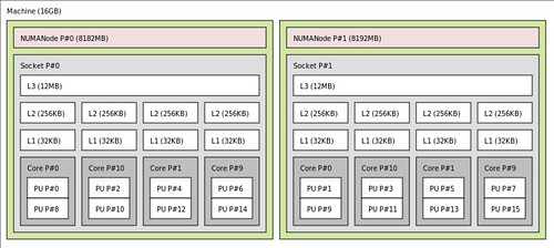 Check numa topology how to identify cpu processor for Architecture 3d linux