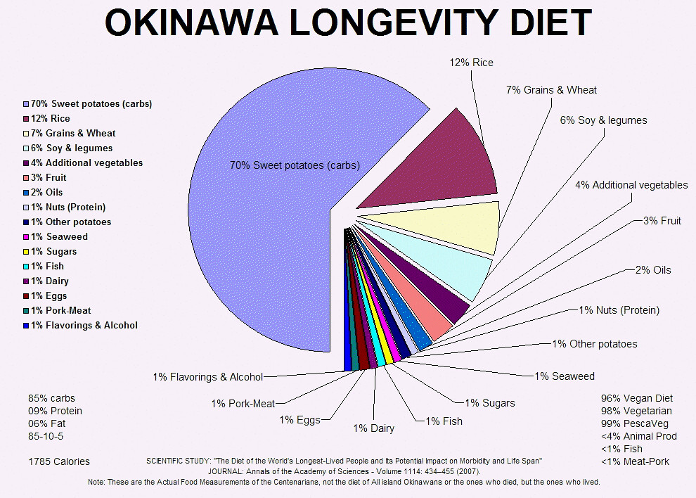 Weight Loss Charts: Chart of Foods eaten by the Longest Lived Okinawan Japanesu2026 | Flickr,Chart
