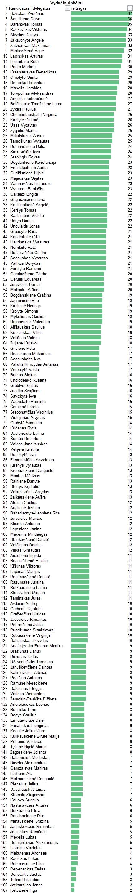 Čia yra sureitinguoti visi kandidatai į suvažiavimo delegatus pagal balsavusiuosius už Vydutį Šereiką kaip kandidatą nuo LRLS į Senamiesčio vienmandatę 2016 metų Seimo rinkimams.