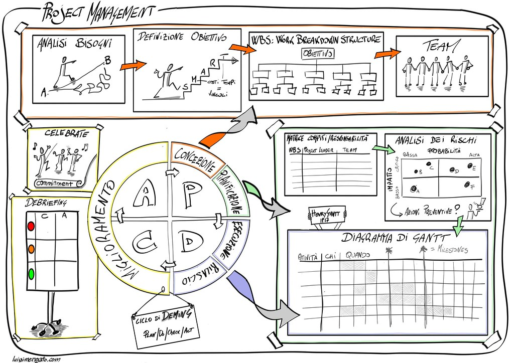 Sketchnote Project Management  The Sketchnotebook  How T  Flickr