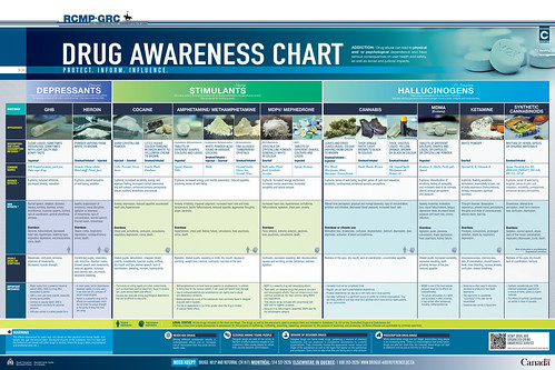 Drug Awareness Chart | www.rcmp-grc.gc.ca/qc/pub/sens-awar ...
