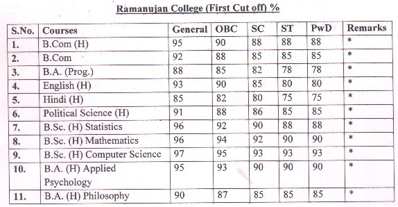 Ramanujan College first cut off list 2016
