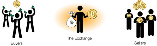 Bitcoin Exchanges In Canada