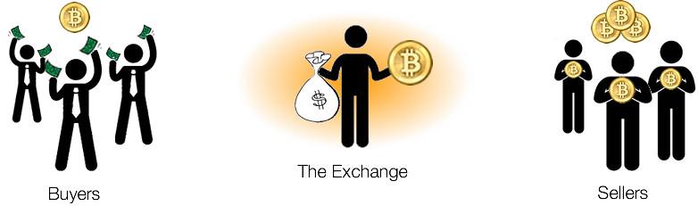 Bitcoin Miners Pool