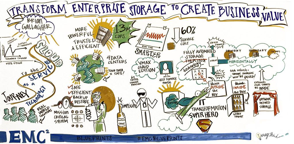 Emc blueprint transform enterprise storage to create busi flickr emc blueprint transform enterprise storage to create business value by dellemc malvernweather Images