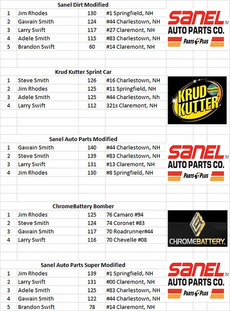 Charlestown, NH - Smith Scale Speedway Race Results 07 28124485832_c64414cfa7_z