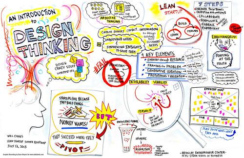 Graphic Design Bootcamp Nashville