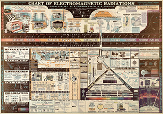 Chart of Electromagnetic Radiations | by Lawrence Livermore National Laboratory (LLNL)
