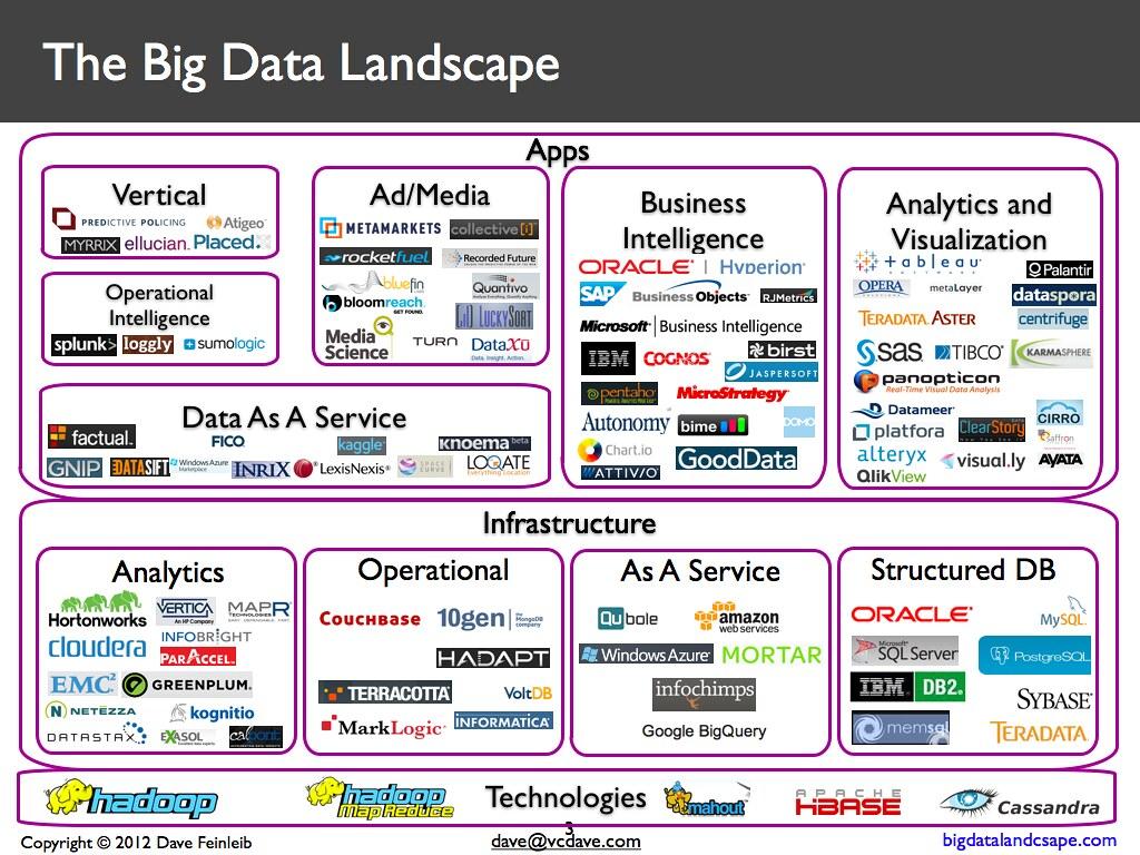 Google Gantt Chart: Big Data Trends | KamiPhuc | Flickr,Chart