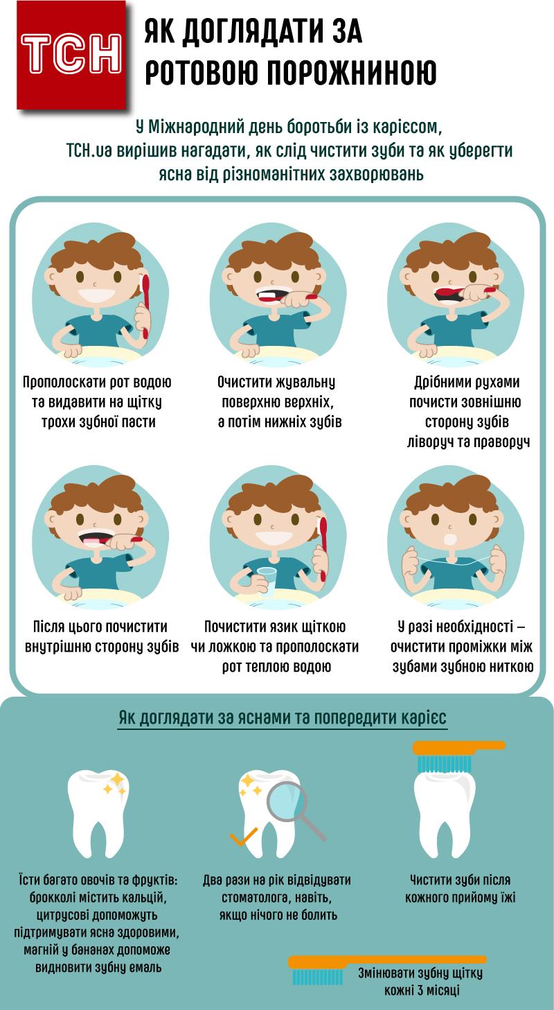 Як чистити зуби