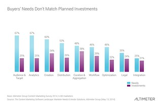 Buyers' Needs Don't Match Planned Investments | by Altimeter, a Prophet Company