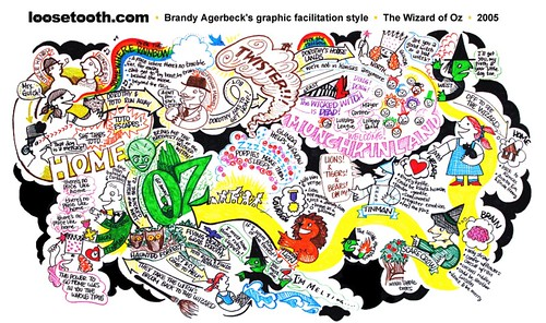 Brandy Agerbeck's graphic facilitation style • The Wizard of Oz • 2005 | by Loosetooth.com