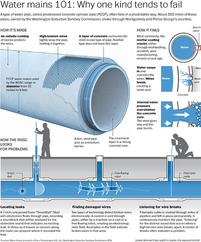 Water pipes a type of water pipe called prestressed for Types of plumbing pipes