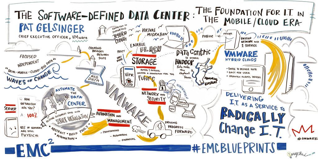 Emc blueprint the software defined data center the found flickr emc blueprint the software defined data center the foundation for it in the malvernweather Images