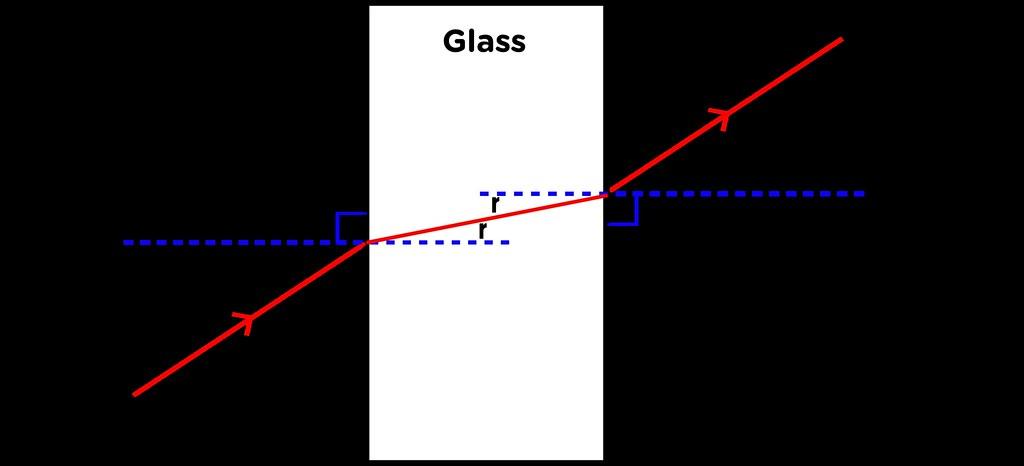 Block Plot Diagram: Refraction through glass block | Illustration used in Gr 7-9u2026 | Flickr,Chart