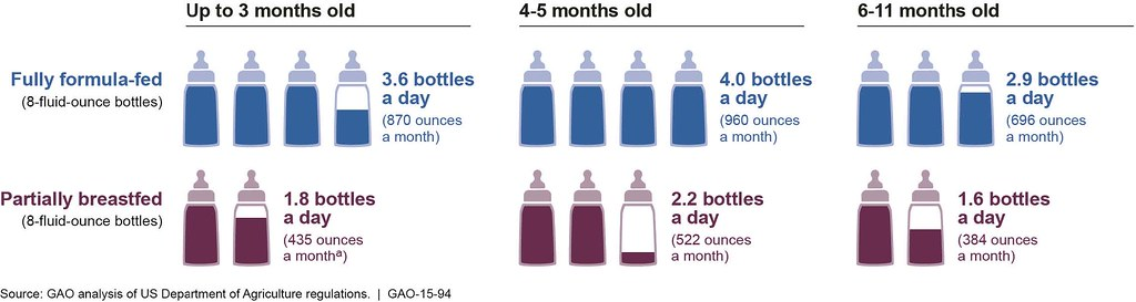 ... Figure 2: WIC Maximum Monthly Infant Formula Amounts | by U.S. GAO