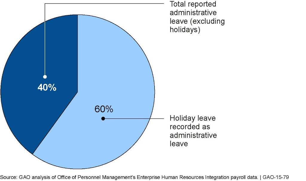 figure 3 paid administrative leave government wide esti flickr