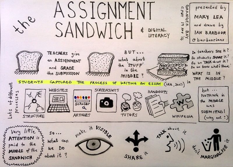 The Assignment Sandwich