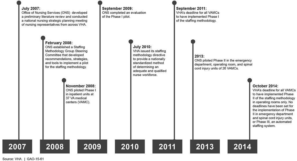 figure 1 timeline for development and implementation of t flickr