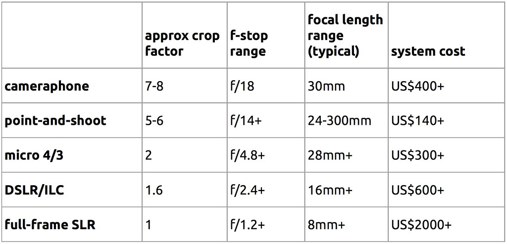 Conversion Chart For Metric System Length: Crop factor and equivalent f/stop + focal length | This tablu2026 | Flickr,Chart