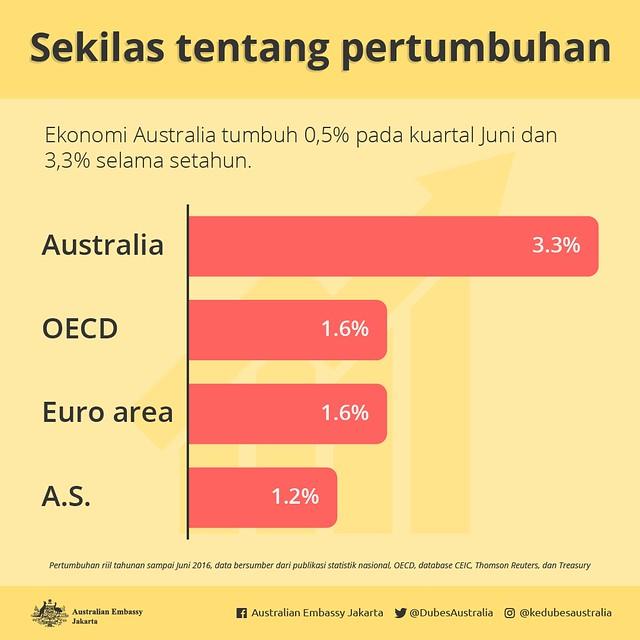GDP-id